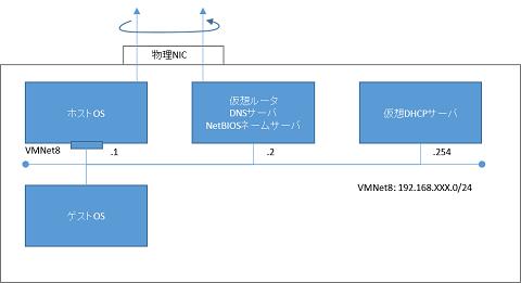 NAT構成2.png